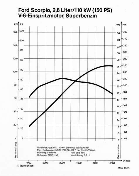 V6 Motoren -Seite 1-