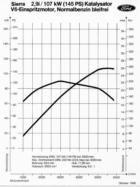 V6 Motoren -Seit 2-